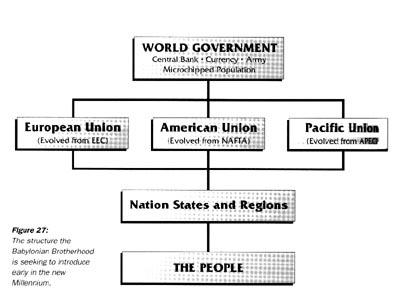 World Org Chart
